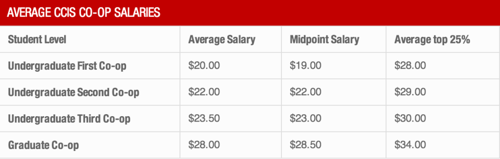 Average Co-op Salary