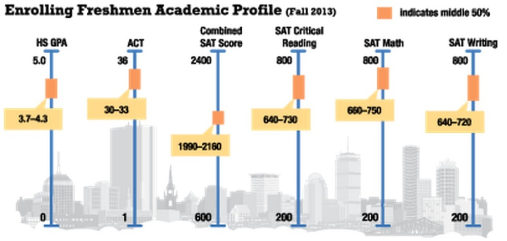 Northeastern Academic Profile Fall 2013